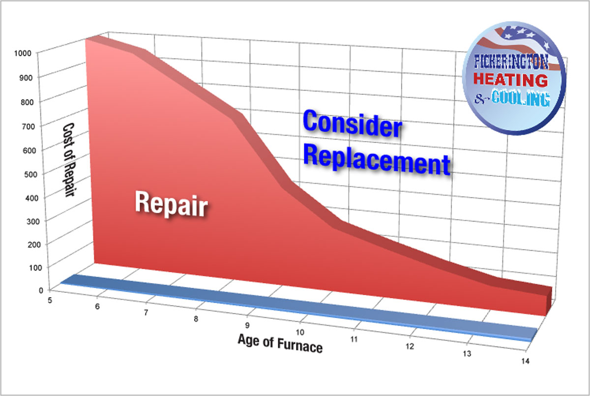 HVAC furnace repair vs replace chart